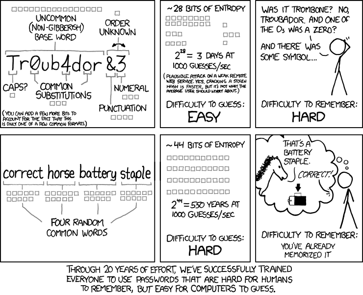 A comic describing how over time we have developed passwords which are difficult to remember but easy for computers to guess.